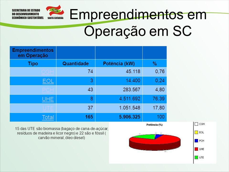 Empreendimentos em Operação em SC 15 das UTE são biomassa (bagaço de cana-de-açúcar, resíduos de madeira e licor negro) e 22 são e fóssil ( carvão min