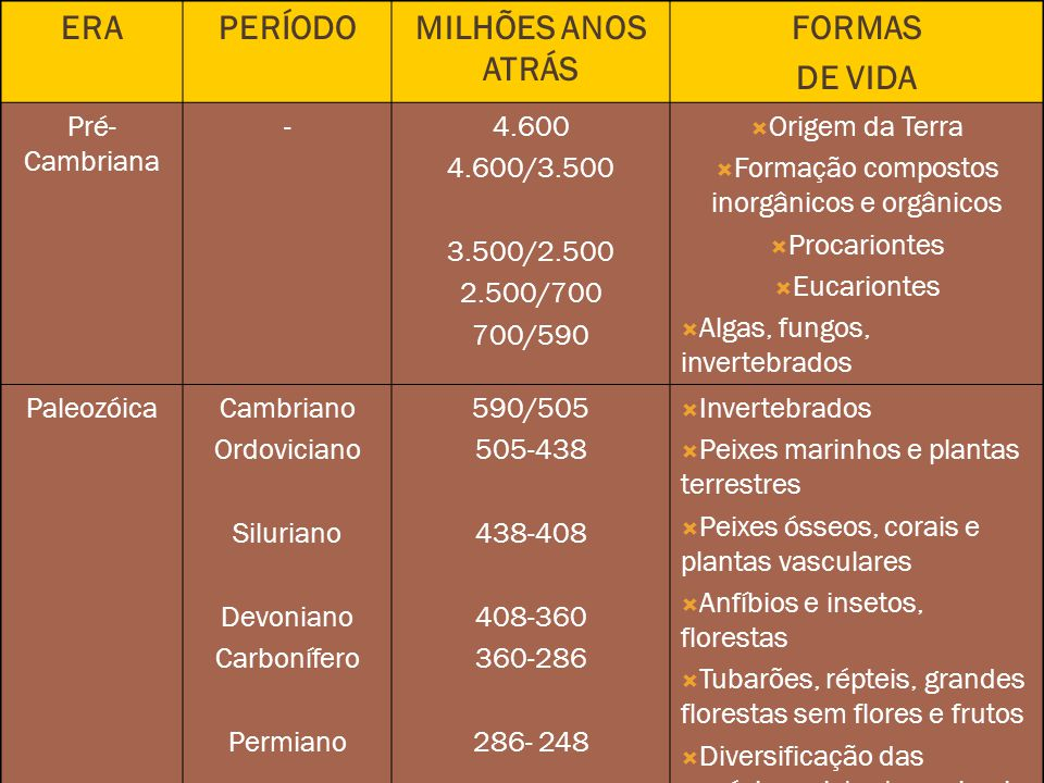 ERAPERÍODOMILHÕES ANOS ATRÁS FORMAS DE VIDA Pré- Cambriana -4.600 4.600/3.500 3.500/2.500 2.500/700 700/590 Origem da Terra Formação compostos inorgânicos e orgânicos Procariontes Eucariontes Algas, fungos, invertebrados PaleozóicaCambriano Ordoviciano Siluriano Devoniano Carbonífero Permiano 590/505 505-438 438-408 408-360 360-286 286- 248 Invertebrados Peixes marinhos e plantas terrestres Peixes ósseos, corais e plantas vasculares Anfíbios e insetos, florestas Tubarões, répteis, grandes florestas sem flores e frutos Diversificação das espécies existentes animais, vegetais e de micróbios