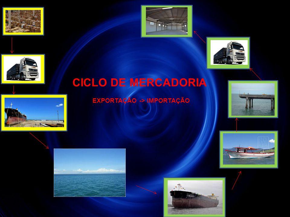 CICLO DE MERCADORIA EXPORTAÇÃO -> IMPORTAÇÃO