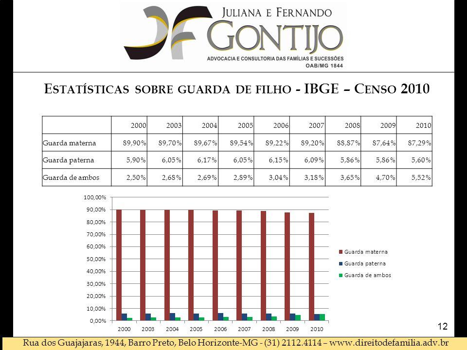Rua dos Guajajaras, 1944, Barro Preto, Belo Horizonte-MG - (31) 2112.4114 – www.direitodefamilia.adv.br 12 200020032004200520062007200820092010 Guarda materna89,90%89,70%89,67%89,54%89,22%89,20%88,87%87,64%87,29% Guarda paterna5,90%6,05%6,17%6,05%6,15%6,09%5,86% 5,60% Guarda de ambos2,50%2,68%2,69%2,89%3,04%3,18%3,65%4,70%5,52% E STATÍSTICAS SOBRE GUARDA DE FILHO - IBGE – C ENSO 2010