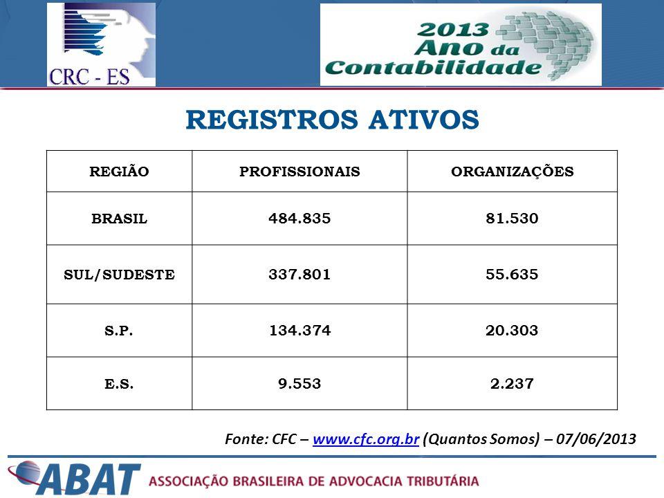 REGIÃOPROFISSIONAISORGANIZAÇÕES BRASIL484.83581.530 SUL/SUDESTE337.80155.635 S.P.134.37420.303 E.S.9.5532.237 REGISTROS ATIVOS Fonte: CFC – www.cfc.or