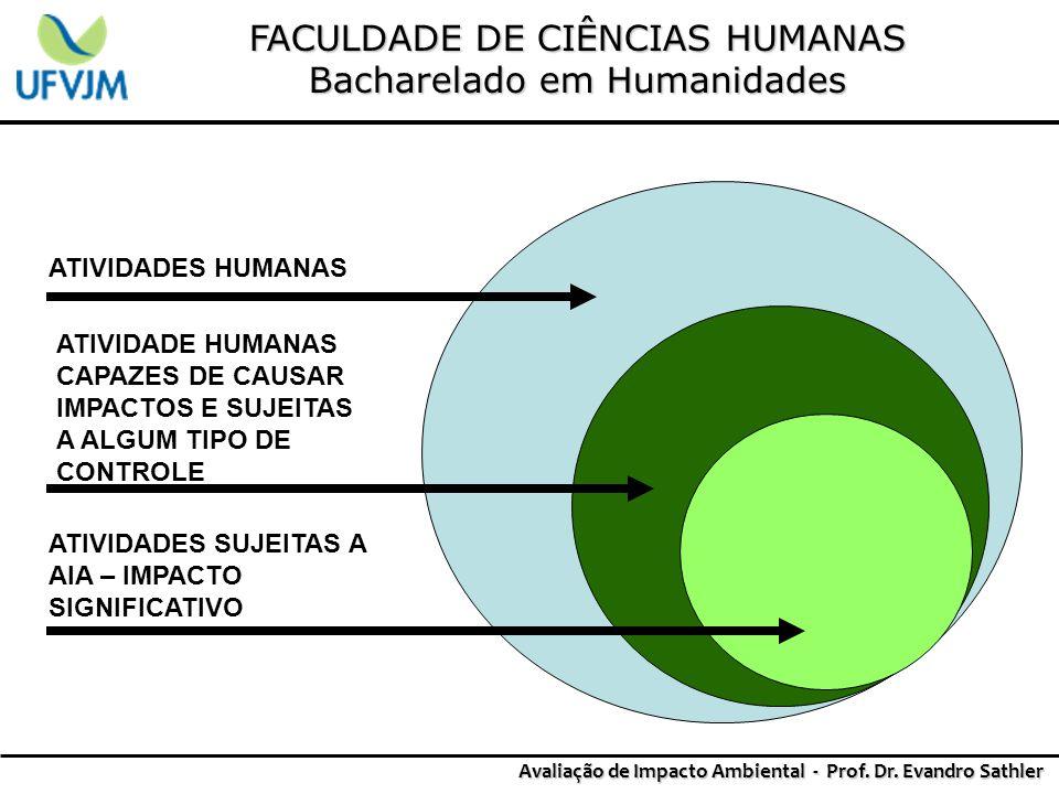 FACULDADE DE CIÊNCIAS HUMANAS Bacharelado em Humanidades Avaliação de Impacto Ambiental - Prof. Dr. Evandro Sathler ATIVIDADES HUMANAS ATIVIDADE HUMAN