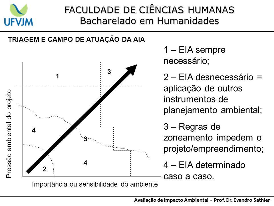 FACULDADE DE CIÊNCIAS HUMANAS Bacharelado em Humanidades Avaliação de Impacto Ambiental - Prof. Dr. Evandro Sathler TRIAGEM E CAMPO DE ATUAÇÃO DA AIA