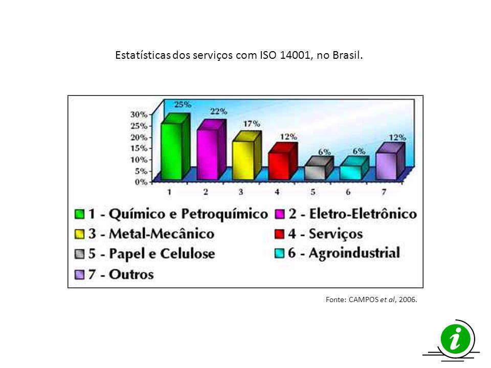 Fonte: CAMPOS et al, 2006. Estatísticas dos serviços com ISO 14001, no Brasil.