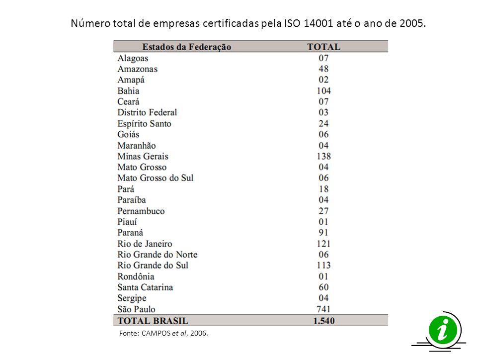 Fonte: CAMPOS et al, 2006. Número total de empresas certificadas pela ISO 14001 até o ano de 2005.