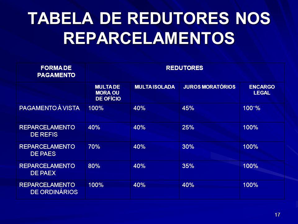 17 TABELA DE REDUTORES NOS REPARCELAMENTOS FORMA DE PAGAMENTO REDUTORES MULTA DE MORA OU DE OFÍCIO MULTA ISOLADAJUROS MORATÓRIOSENCARGO LEGAL PAGAMENTO À VISTA100%40%45%100¨% REPARCELAMENTO DE REFIS 40% 25%100% REPARCELAMENTO DE PAES 70%40%30%100% REPARCELAMENTO DE PAEX 80%40%35%100% REPARCELAMENTO DE ORDINÁRIOS 100%40% 100%