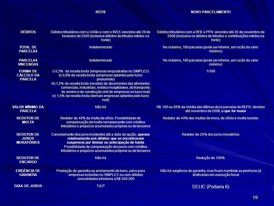 19 REFISNOVO PARCELAMENTO DÉBITOSDébitos tributários com a União e com o INSS vencidos até 29 de fevereiro de 2000 (inclusive débitos de tributos retidos na fonte) Débitos tributários com a RFB e PFN vencidos até 30 de novembro de 2008 (inclusive os débitos de tributos e contribuições retidos na fonte) TOTAL DE PARCELAS IndeterminadoNo máximo, 180 parcelas (pode ser inferior, em razão do valor mínimo) PARCELAS VINCENDAS IndeterminadoNo máximo, 180 parcelas (pode ser inferior, em razão do valor mínimo) FORMA DE CÁLCULO DA PARCELA i) 0,3% da receita bruta (empresas enquadradas no SIMPLES) ii) 0,6% da receita bruta (empresas optantes pelo lucro presumido) iii) 1,2% da receita bruta (receitas de decorrentes das atividades comerciais, industriais, médico-hospitalares, de transporte, de ensino e de construção civil de empresas no lucro real) iv) 1,5% da receita bruta (demais empresas optantes pelo lucro real) 1/180 VALOR MÍNIMO DA PARCELA Não háR$ 100 ou 85% da média das últimas doze parcelas do REFIS devidas até novembro de 2008, o que for maior REDUTOR DE MULTA Redutor de 40% da multa de ofício.