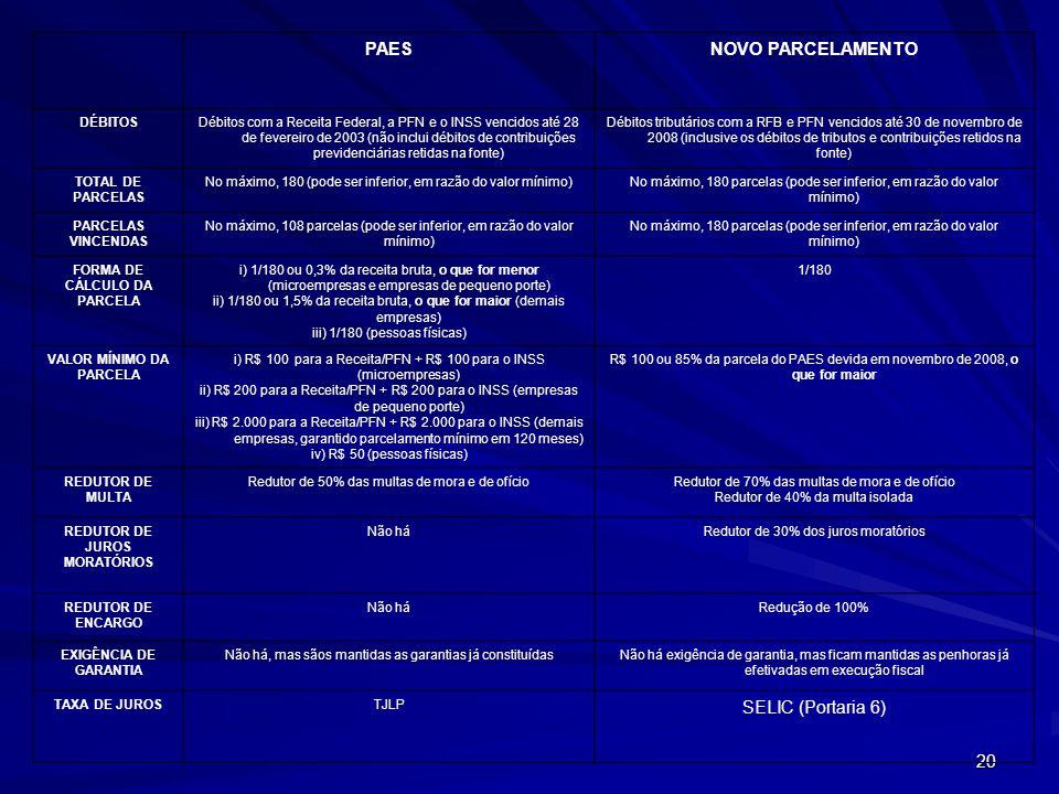20 PAESNOVO PARCELAMENTO DÉBITOSDébitos com a Receita Federal, a PFN e o INSS vencidos até 28 de fevereiro de 2003 (não inclui débitos de contribuições previdenciárias retidas na fonte) Débitos tributários com a RFB e PFN vencidos até 30 de novembro de 2008 (inclusive os débitos de tributos e contribuições retidos na fonte) TOTAL DE PARCELAS No máximo, 180 (pode ser inferior, em razão do valor mínimo)No máximo, 180 parcelas (pode ser inferior, em razão do valor mínimo) PARCELAS VINCENDAS No máximo, 108 parcelas (pode ser inferior, em razão do valor mínimo) No máximo, 180 parcelas (pode ser inferior, em razão do valor mínimo) FORMA DE CÁLCULO DA PARCELA i) 1/180 ou 0,3% da receita bruta, o que for menor (microempresas e empresas de pequeno porte) ii) 1/180 ou 1,5% da receita bruta, o que for maior (demais empresas) iii) 1/180 (pessoas físicas) 1/180 VALOR MÍNIMO DA PARCELA i) R$ 100 para a Receita/PFN + R$ 100 para o INSS (microempresas) ii) R$ 200 para a Receita/PFN + R$ 200 para o INSS (empresas de pequeno porte) iii) R$ 2.000 para a Receita/PFN + R$ 2.000 para o INSS (demais empresas, garantido parcelamento mínimo em 120 meses) iv) R$ 50 (pessoas físicas) R$ 100 ou 85% da parcela do PAES devida em novembro de 2008, o que for maior REDUTOR DE MULTA Redutor de 50% das multas de mora e de ofícioRedutor de 70% das multas de mora e de ofício Redutor de 40% da multa isolada REDUTOR DE JUROS MORATÓRIOS Não háRedutor de 30% dos juros moratórios REDUTOR DE ENCARGO Não háRedução de 100% EXIGÊNCIA DE GARANTIA Não há, mas sãos mantidas as garantias já constituídasNão há exigência de garantia, mas ficam mantidas as penhoras já efetivadas em execução fiscal TAXA DE JUROSTJLP SELIC (Portaria 6)