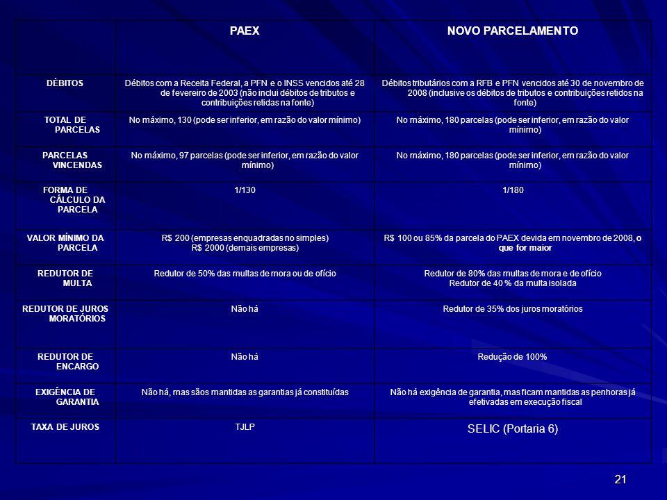 21 PAEXNOVO PARCELAMENTO DÉBITOSDébitos com a Receita Federal, a PFN e o INSS vencidos até 28 de fevereiro de 2003 (não inclui débitos de tributos e contribuições retidas na fonte) Débitos tributários com a RFB e PFN vencidos até 30 de novembro de 2008 (inclusive os débitos de tributos e contribuições retidos na fonte) TOTAL DE PARCELAS No máximo, 130 (pode ser inferior, em razão do valor mínimo)No máximo, 180 parcelas (pode ser inferior, em razão do valor mínimo) PARCELAS VINCENDAS No máximo, 97 parcelas (pode ser inferior, em razão do valor mínimo) No máximo, 180 parcelas (pode ser inferior, em razão do valor mínimo) FORMA DE CÁLCULO DA PARCELA 1/1301/180 VALOR MÍNIMO DA PARCELA R$ 200 (empresas enquadradas no simples) R$ 2000 (demais empresas) R$ 100 ou 85% da parcela do PAEX devida em novembro de 2008, o que for maior REDUTOR DE MULTA Redutor de 50% das multas de mora ou de ofícioRedutor de 80% das multas de mora e de ofício Redutor de 40 % da multa isolada REDUTOR DE JUROS MORATÓRIOS Não háRedutor de 35% dos juros moratórios REDUTOR DE ENCARGO Não háRedução de 100% EXIGÊNCIA DE GARANTIA Não há, mas sãos mantidas as garantias já constituídasNão há exigência de garantia, mas ficam mantidas as penhoras já efetivadas em execução fiscal TAXA DE JUROSTJLP SELIC (Portaria 6)