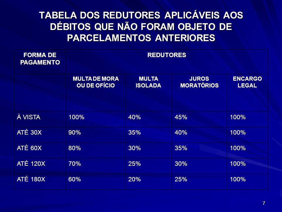 7 TABELA DOS REDUTORES APLICÁVEIS AOS DÉBITOS QUE NÃO FORAM OBJETO DE PARCELAMENTOS ANTERIORES FORMA DE PAGAMENTO REDUTORES MULTA DE MORA OU DE OFÍCIO MULTA ISOLADA JUROS MORATÓRIOS ENCARGO LEGAL À VISTA100%40%45%100% ATÉ 30X90%35%40%100% ATÉ 60X80%30%35%100% ATÉ 120X70%25%30%100% ATÉ 180X60%20%25%100%