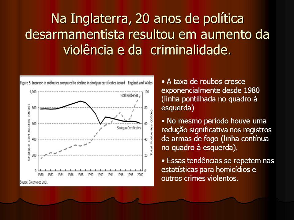 Na Inglaterra, 20 anos de política desarmamentista resultou em aumento da violência e da criminalidade. A taxa de roubos cresce exponencialmente desde