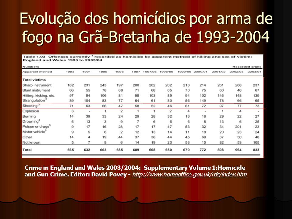 Evolução dos homicídios por arma de fogo na Grã-Bretanha de 1993-2004 Crime in England and Wales 2003/2004: Supplementary Volume 1:Homicide and Gun Cr