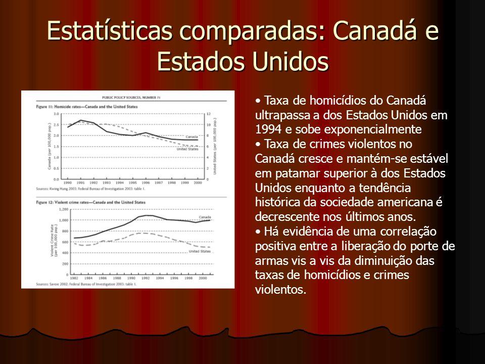 Estatísticas comparadas: Canadá e Estados Unidos Taxa de homicídios do Canadá ultrapassa a dos Estados Unidos em 1994 e sobe exponencialmente Taxa de