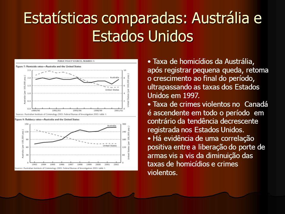 Estatísticas comparadas: Austrália e Estados Unidos Taxa de homicídios da Austrália, após registrar pequena queda, retoma o crescimento ao final do pe