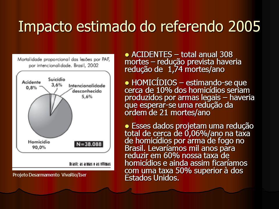 Impacto estimado do referendo 2005 ACIDENTES – total anual 308 mortes – redução prevista haveria redução de 1,74 mortes/ano ACIDENTES – total anual 30