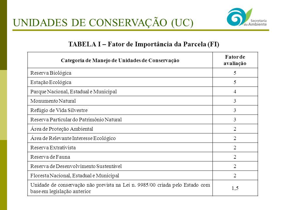 TABELA I – Fator de Importância da Parcela (FI) Categoria de Manejo de Unidades de Conservação Fator de avaliação Reserva Biológica 5 Estação Ecológic