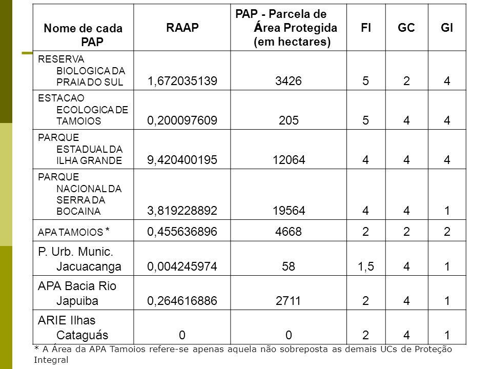 Nome de cada PAP RAAP PAP - Parcela de Á rea Protegida (em hectares) FIGCGI RESERVA BIOLOGICA DA PRAIA DO SUL 1,6720351393426524 ESTACAO ECOLOGICA DE