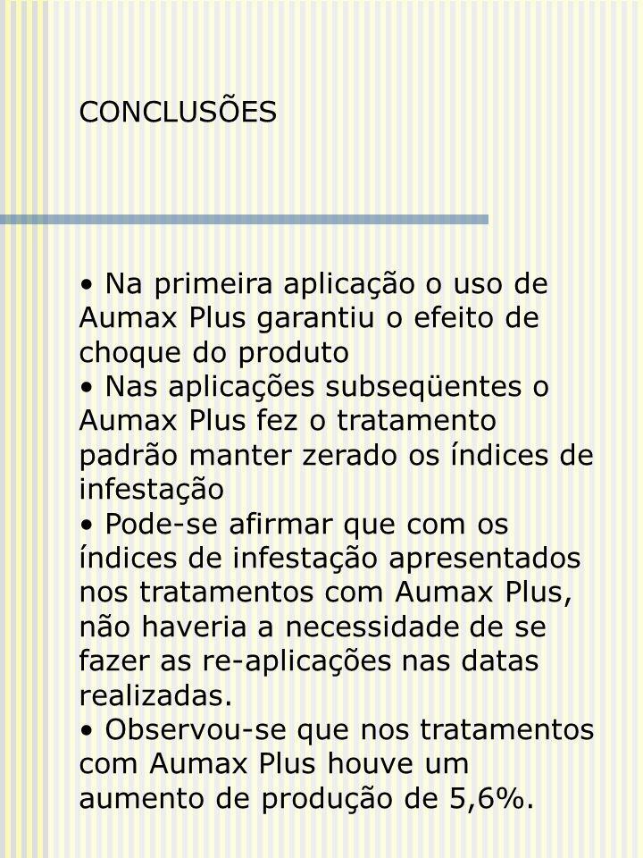 CONCLUSÕES Na primeira aplicação o uso de Aumax Plus garantiu o efeito de choque do produto Nas aplicações subseqüentes o Aumax Plus fez o tratamento