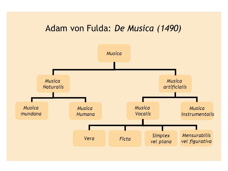 Adam von Fulda: De Musica (1490) Musica Naturalis Musica mundana Musica Humana Musica artificialis Musica instrumentalis Musica Vocalis VeraFicta Simp
