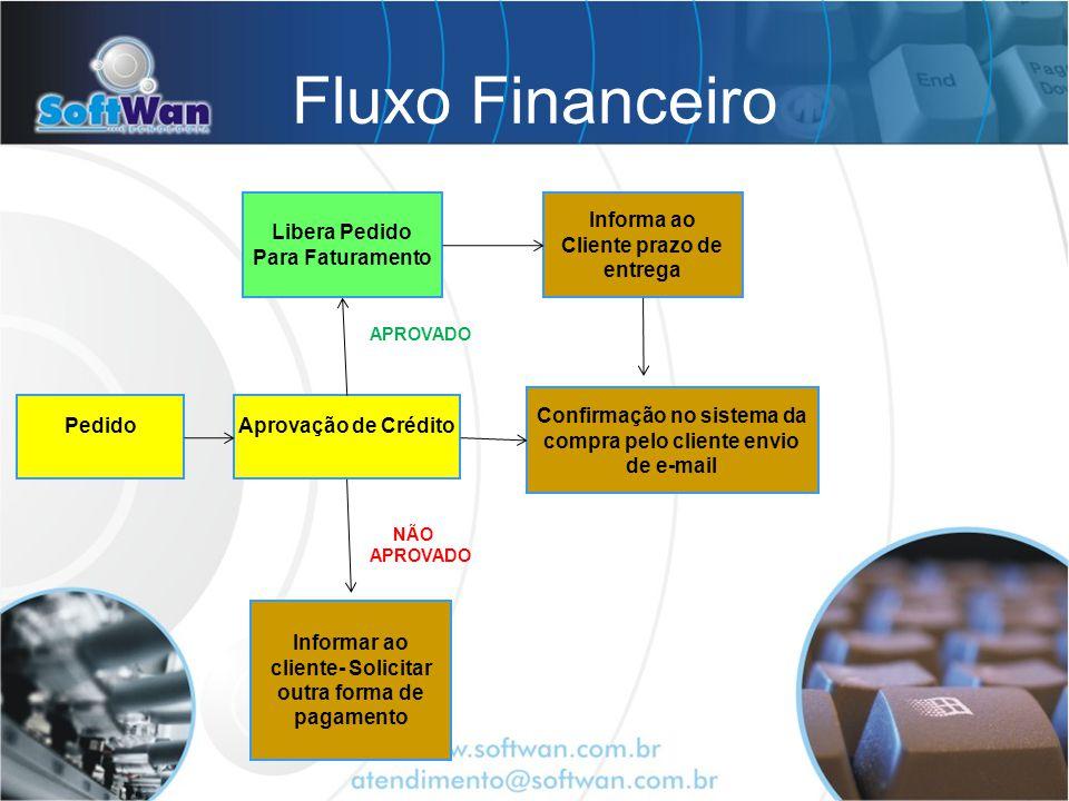 Fluxo Financeiro PedidoAprovação de Crédito Libera Pedido Para Faturamento Informa ao Cliente prazo de entrega Confirmação no sistema da compra pelo c