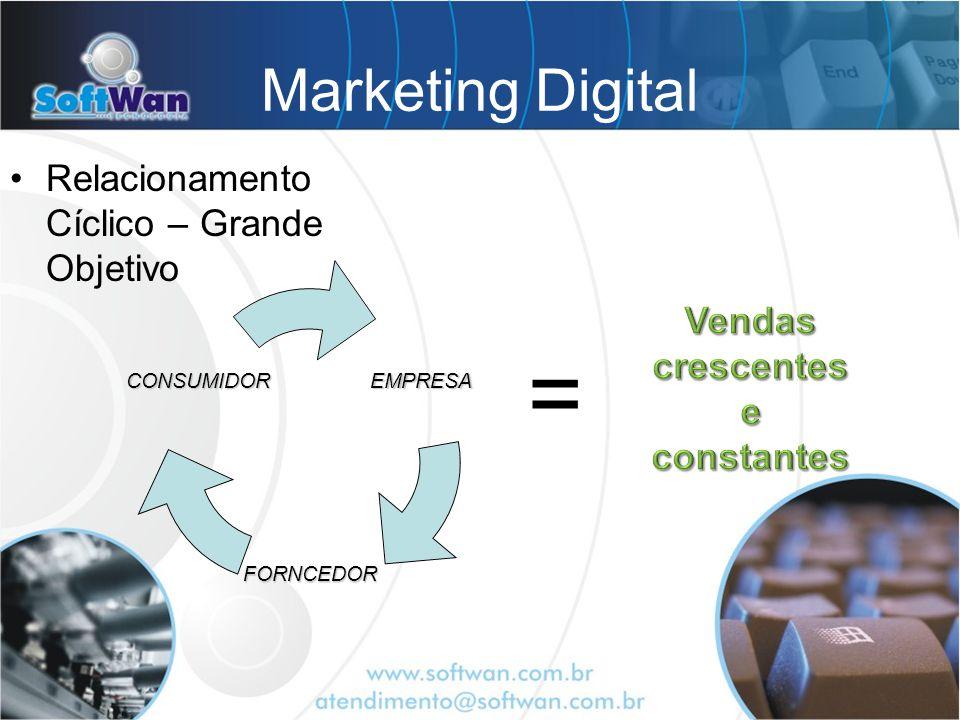 Marketing Digital Relacionamento Cíclico – Grande ObjetivoEMPRESA FORNCEDOR CONSUMIDOR =