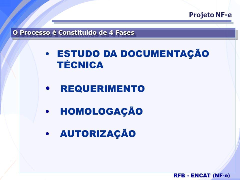 Secretaria da Fazenda RFB - ENCAT (NF-e) O Processo é Constituído de 4 Fases ESTUDO DA DOCUMENTAÇÃO TÉCNICA REQUERIMENTO HOMOLOGAÇÃO AUTORIZAÇÃO Proje