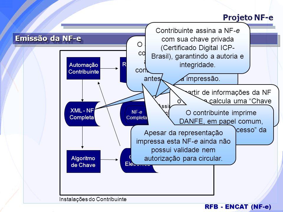 Secretaria da Fazenda RFB - ENCAT (NF-e) Envio / Recepção pelas Administrações Tributárias Projeto NF-e SEFAZ Origem NF-e Completa Assinatura Digital do Contribuinte Recibo de Entrega Instalações do Contribuinte Contribuinte transmite a NF-e assinada digitalmente para a SEFAZ de origem.