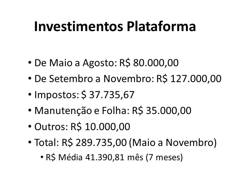 Investimentos Plataforma De Maio a Agosto: R$ 80.000,00 De Setembro a Novembro: R$ 127.000,00 Impostos: $ 37.735,67 Manutenção e Folha: R$ 35.000,00 Outros: R$ 10.000,00 Total: R$ 289.735,00 (Maio a Novembro) R$ Média 41.390,81 mês (7 meses)