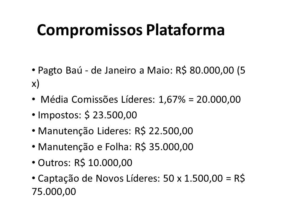 Compromissos Plataforma Pagto Baú - de Janeiro a Maio: R$ 80.000,00 (5 x) Média Comissões Líderes: 1,67% = 20.000,00 Impostos: $ 23.500,00 Manutenção Lideres: R$ 22.500,00 Manutenção e Folha: R$ 35.000,00 Outros: R$ 10.000,00 Captação de Novos Líderes: 50 x 1.500,00 = R$ 75.000,00