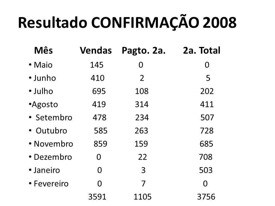 Resultado CONFIRMAÇÃO 2008 Mês Vendas Pagto. 2a. 2a.