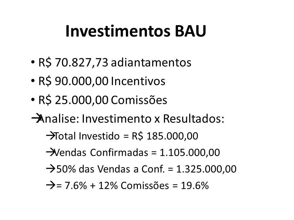Investimentos BAU R$ 70.827,73 adiantamentos R$ 90.000,00 Incentivos R$ 25.000,00 Comissões Analise: Investimento x Resultados: Total Investido = R$ 185.000,00 Vendas Confirmadas = 1.105.000,00 50% das Vendas a Conf.