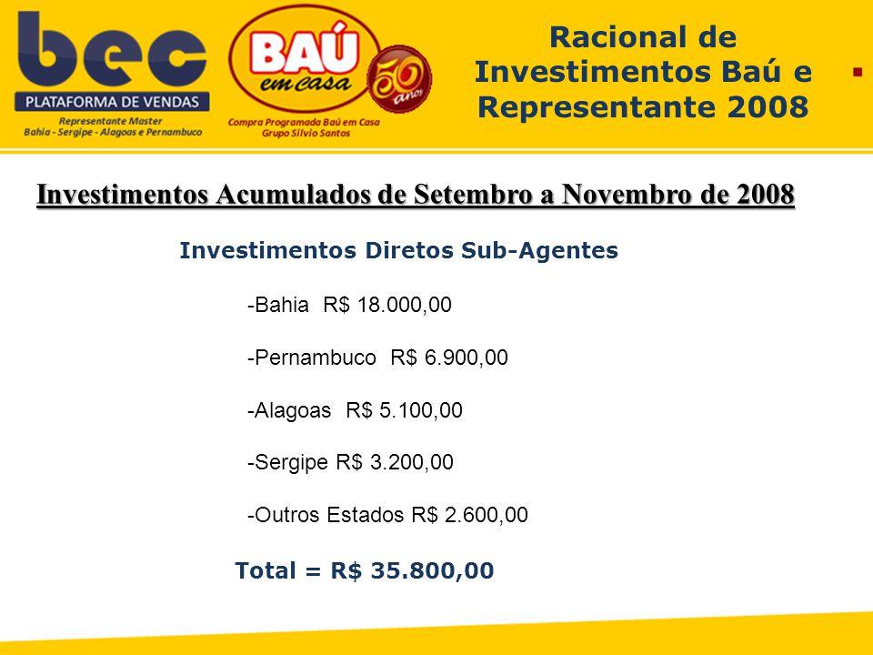 Investimentos Acumulados de Setembro a Novembro de 2008 Racional de Investimentos Baú e Representante 2008 Investimentos Diretos Sub-Agentes -Bahia R$ 18.000,00 -Pernambuco R$ 6.900,00 -Alagoas R$ 5.100,00 -Sergipe R$ 3.200,00 -Outros Estados R$ 2.600,00 Total = R$ 35.800,00
