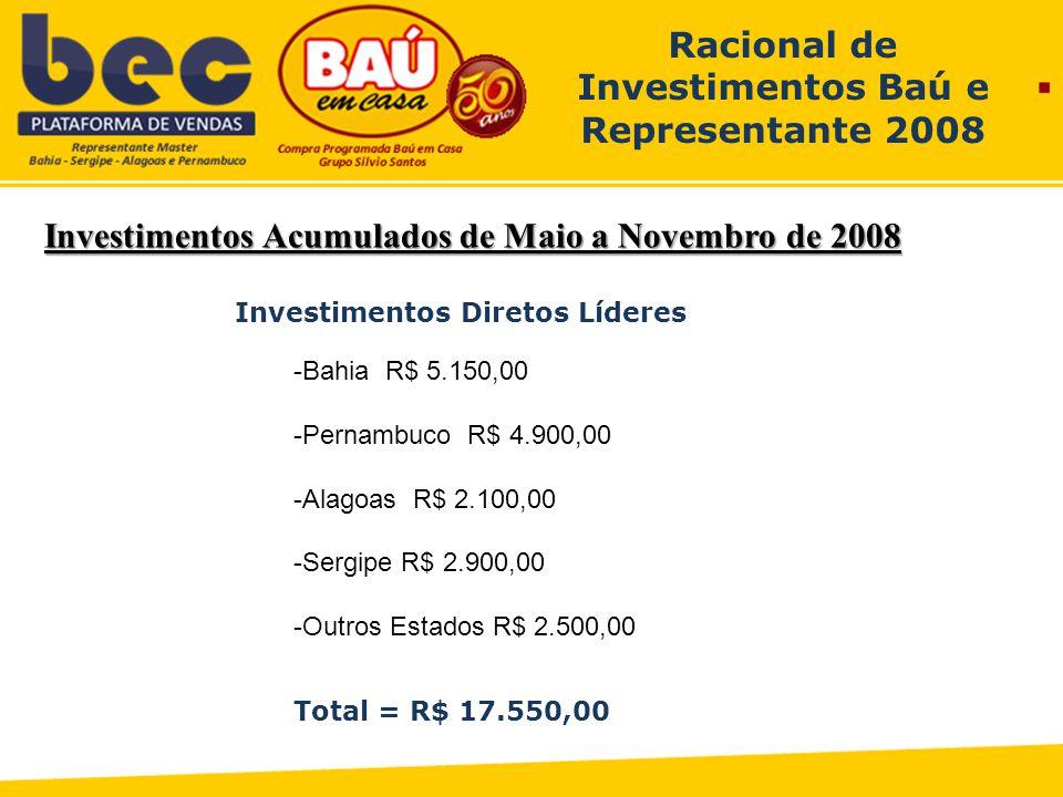 Investimentos Acumulados de Maio a Novembro de 2008 Racional de Investimentos Baú e Representante 2008 Investimentos Diretos Líderes -Bahia R$ 5.150,00 -Pernambuco R$ 4.900,00 -Alagoas R$ 2.100,00 -Sergipe R$ 2.900,00 -Outros Estados R$ 2.500,00 Total = R$ 17.550,00