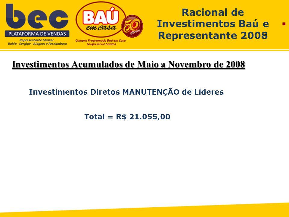 Investimentos Acumulados de Maio a Novembro de 2008 Racional de Investimentos Baú e Representante 2008 Investimentos Diretos MANUTENÇÃO de Líderes Total = R$ 21.055,00