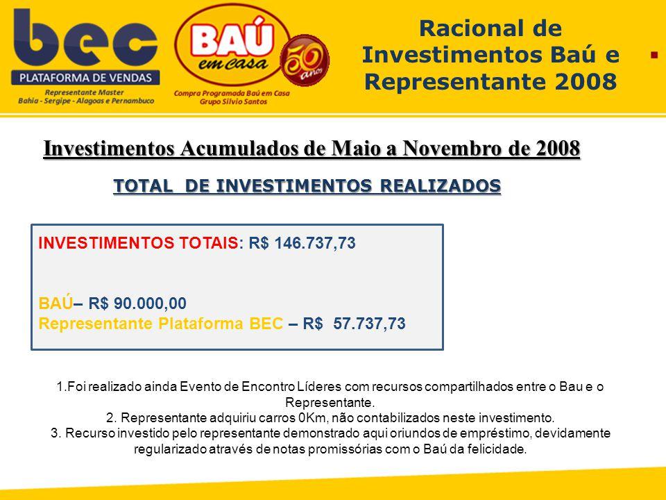 Investimentos Acumulados de Maio a Novembro de 2008 Racional de Investimentos Baú e Representante 2008 TOTAL DE INVESTIMENTOS REALIZADOS 1.Foi realizado ainda Evento de Encontro Líderes com recursos compartilhados entre o Bau e o Representante.