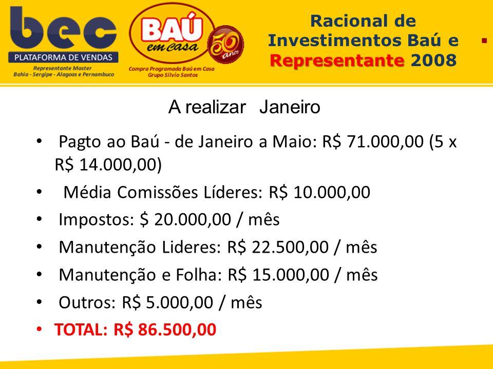 Representante Racional de Investimentos Baú e Representante 2008 Pagto ao Baú - de Janeiro a Maio: R$ 71.000,00 (5 x R$ 14.000,00) Média Comissões Líderes: R$ 10.000,00 Impostos: $ 20.000,00 / mês Manutenção Lideres: R$ 22.500,00 / mês Manutenção e Folha: R$ 15.000,00 / mês Outros: R$ 5.000,00 / mês TOTAL: R$ 86.500,00 A realizar Janeiro
