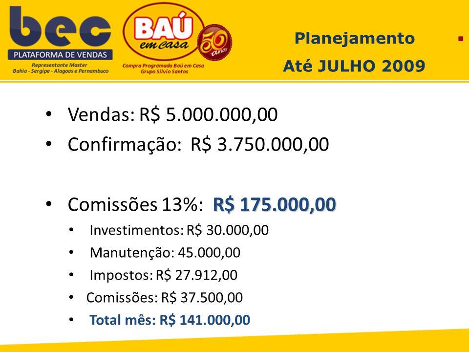 Planejamento Até JULHO 2009 Vendas: R$ 5.000.000,00 Confirmação: R$ 3.750.000,00 R$ 175.000,00 Comissões 13%: R$ 175.000,00 Investimentos: R$ 30.000,00 Manutenção: 45.000,00 Impostos: R$ 27.912,00 Comissões: R$ 37.500,00 Total mês: R$ 141.000,00