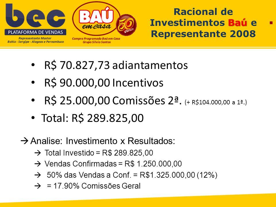Baú Racional de Investimentos Baú e Representante 2008 R$ 70.827,73 adiantamentos R$ 90.000,00 Incentivos R$ 25.000,00 Comissões 2ª.
