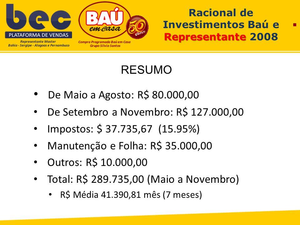 Representante Racional de Investimentos Baú e Representante 2008 De Maio a Agosto: R$ 80.000,00 De Setembro a Novembro: R$ 127.000,00 Impostos: $ 37.735,67 (15.95%) Manutenção e Folha: R$ 35.000,00 Outros: R$ 10.000,00 Total: R$ 289.735,00 (Maio a Novembro) R$ Média 41.390,81 mês (7 meses) RESUMO