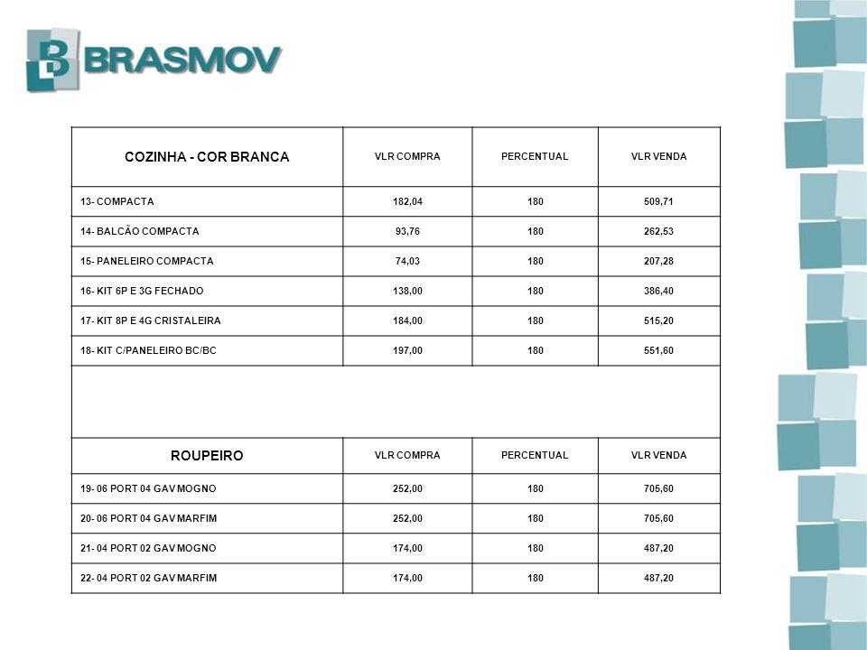 COZINHA - COR BRANCA VLR COMPRAPERCENTUALVLR VENDA 13- COMPACTA182,04180509,71 14- BALCÃO COMPACTA93,76180262,53 15- PANELEIRO COMPACTA74,03180207,28