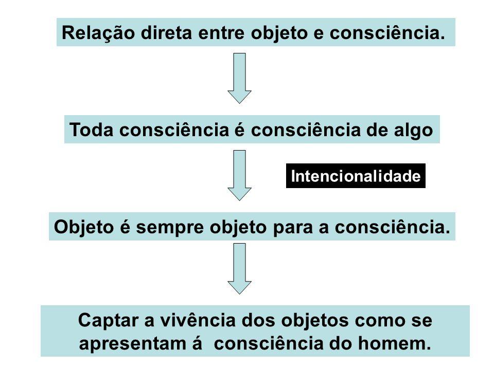 Relação direta entre objeto e consciência. Toda consciência é consciência de algo Objeto é sempre objeto para a consciência. Captar a vivência dos obj