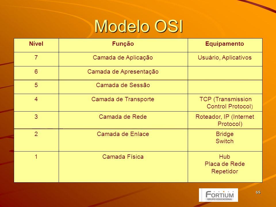 65 Modelo OSI Hub Placa de Rede Repetidor Camada Física1 Bridge Switch Camada de Enlace2 Roteador, IP (Internet Protocol) Camada de Rede3 TCP (Transmission Control Protocol ) Camada de Transporte4 Camada de Sessão5 Camada de Apresentação6 Usuário, AplicativosCamada de Aplicação7 EquipamentoFunçãoNível