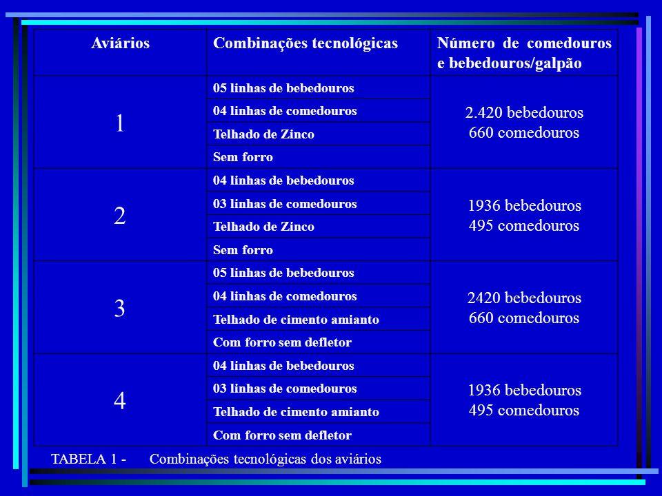 AviáriosCombinações tecnológicasNúmero de comedouros e bebedouros/galpão 1 05 linhas de bebedouros 2.420 bebedouros 660 comedouros 04 linhas de comedo