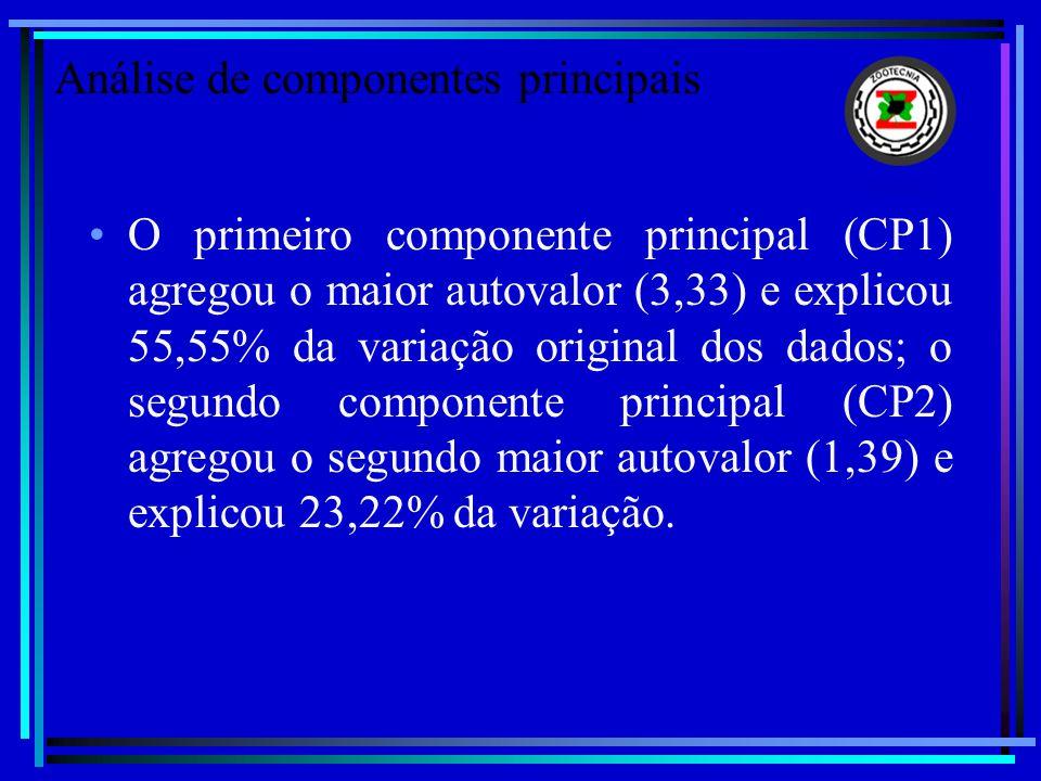 O primeiro componente principal (CP1) agregou o maior autovalor (3,33) e explicou 55,55% da variação original dos dados; o segundo componente principa