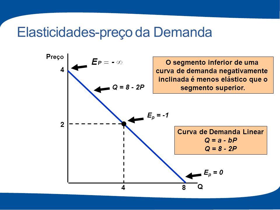 Elasticidades-preço da Demanda Q P reço Q = 8 - 2P E p = -1 E p = 0 O segmento inferior de uma curva de demanda negativamente inclinada é menos elásti