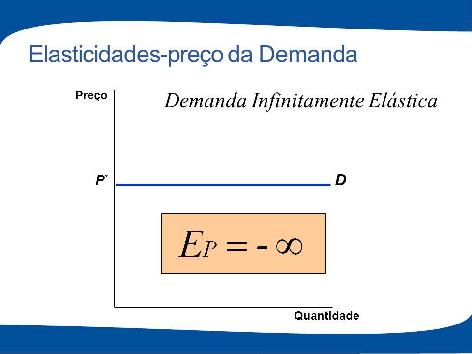 Elasticidades-preço da Demanda D P*P* Quantidade Preço Demanda Infinitamente Elástica