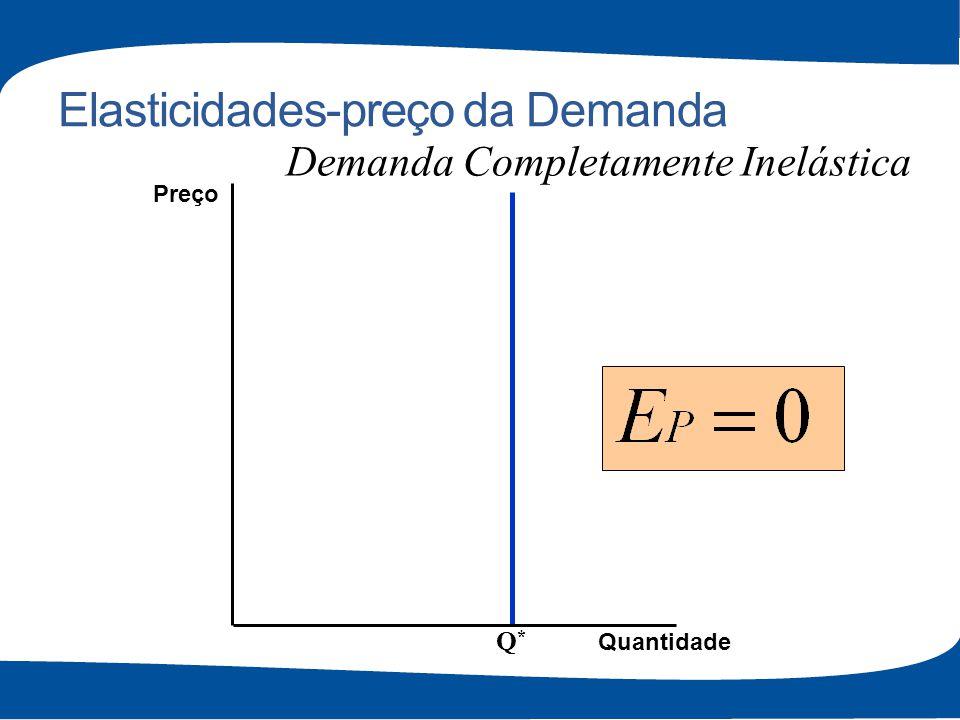 Elasticidades-preço da Demanda Q*Q* Quantidade Preço Demanda Completamente Inelástica