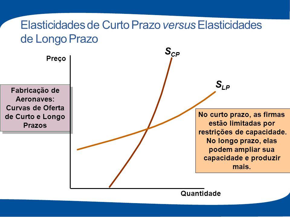 Elasticidades de Curto Prazo versus Elasticidades de Longo Prazo S CP Fabricação de Aeronaves: Curvas de Oferta de Curto e Longo Prazos Fabricação de