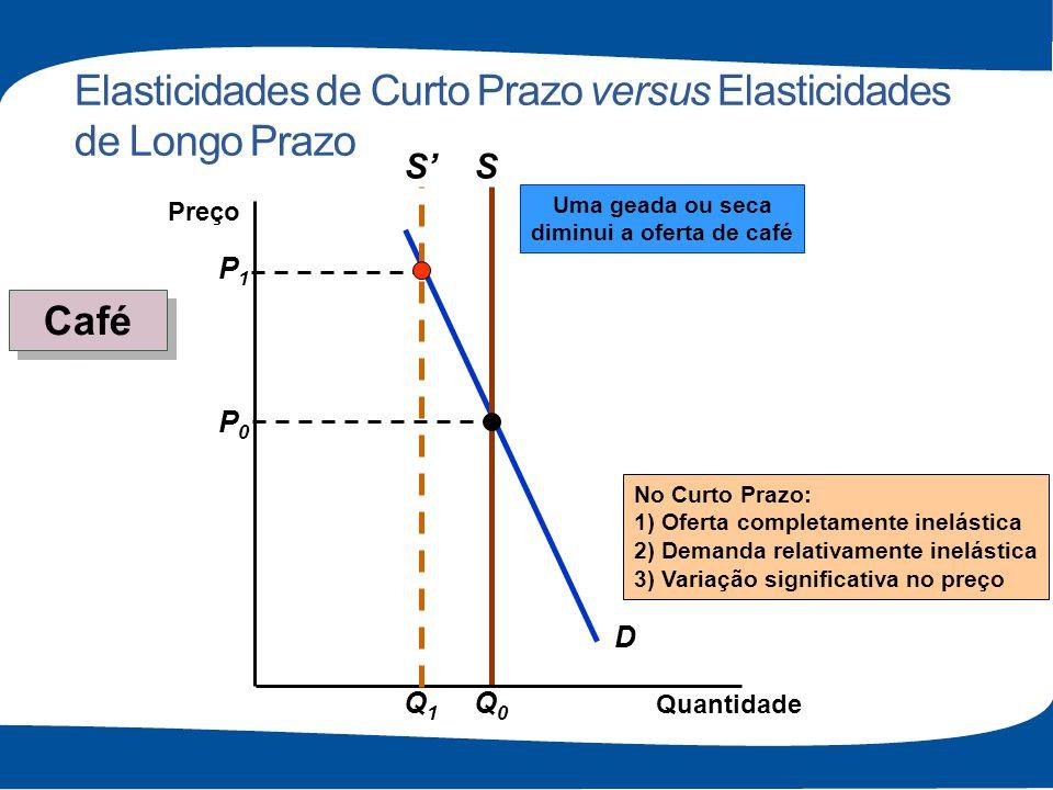 Elasticidades de Curto Prazo versus Elasticidades de Longo Prazo D S P0P0 Q0Q0 Quantidade Preço P1P1 No Curto Prazo: 1) Oferta completamente inelástic