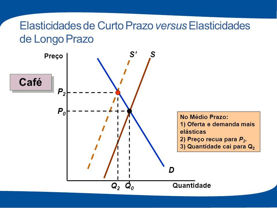 Elasticidades de Curto Prazo versus Elasticidades de Longo Prazo S D S P0P0 Q0Q0 P2P2 Q2Q2 No Médio Prazo: 1) Oferta e demanda mais elásticas 2) Preço